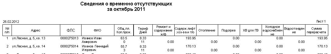 пример 113 отчета с тарифом, кол-вом прожив и площадью