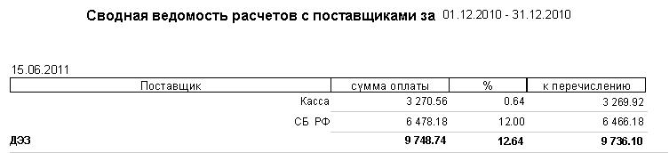 Пример 9 отчета (с процентом и суммой перечисления)